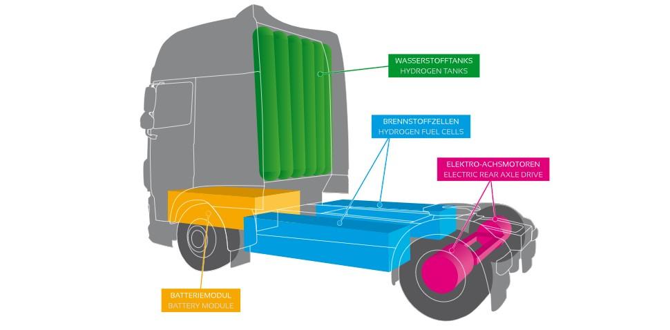 HyBat-Truck