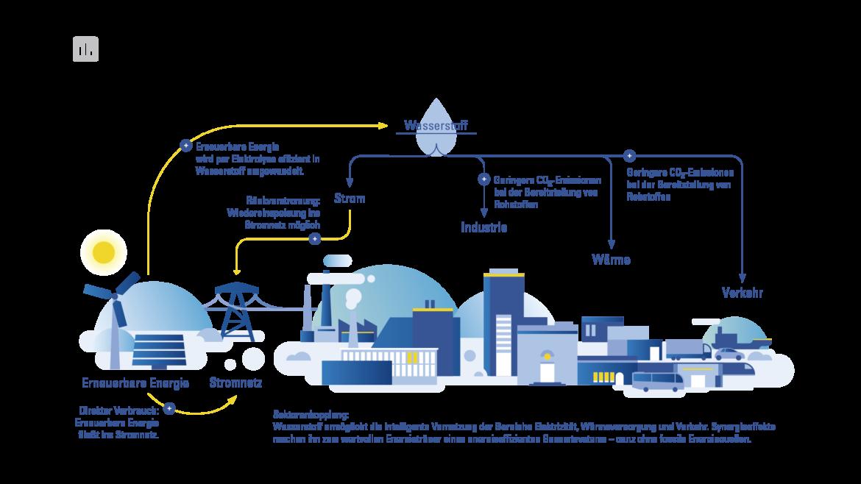Grafik zeigt verschiedene Sektoren und Anwendungen mit Wasserstoff und deren Zusammenspiel