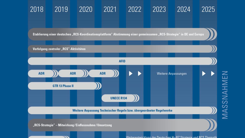 Deutsche Wasserstoff-Roadmap im Überblick
