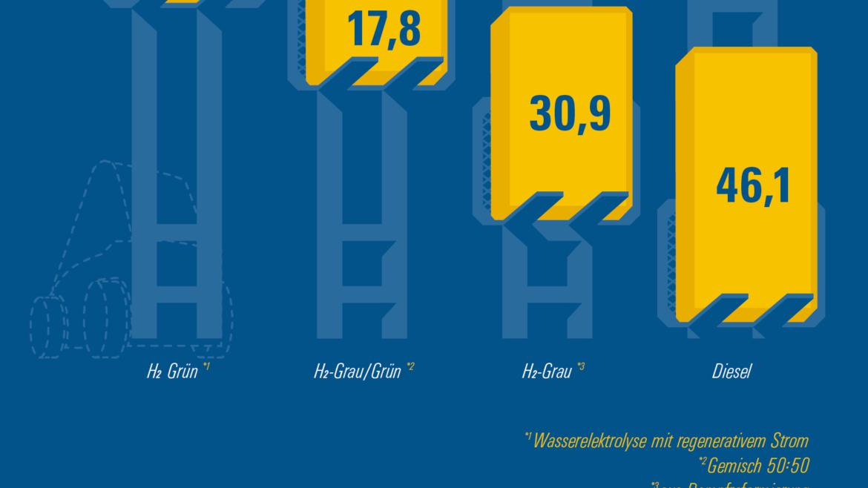 Emissionsvergleich bei Gapelstapler zeigt, dass die wenigsten Emissionen bei grünem Wasserstoff und die meisten bei Diesel entstehen.