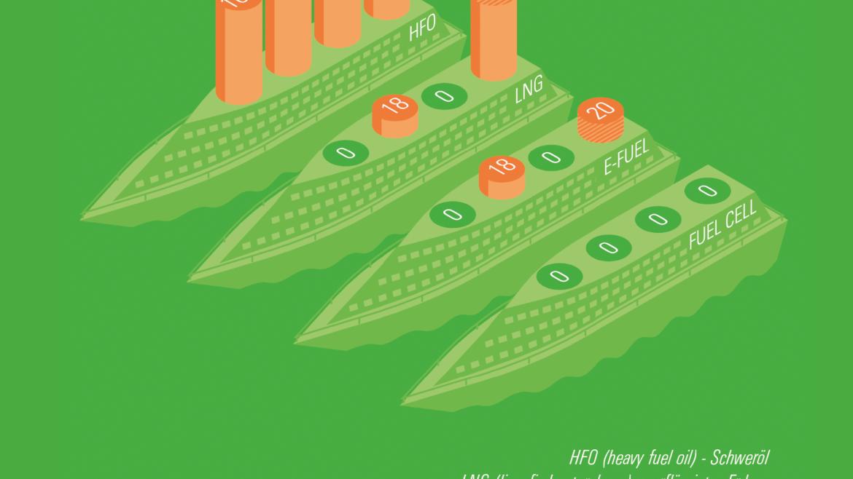 Infografik, die einen perspektivischen Vergleich zwischen Schiffsantrieben ermöglicht. Wenigsten Emissionen bei Fuel Cell, die meisten bei Schweröl.