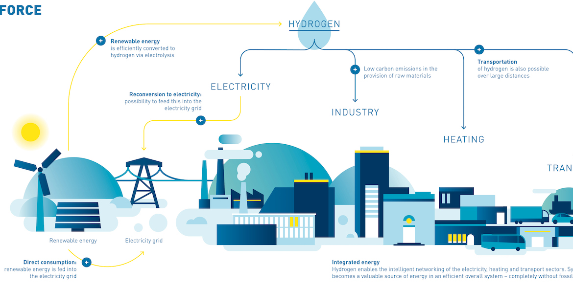 Hydrogen Economy: showing different sectors and measures