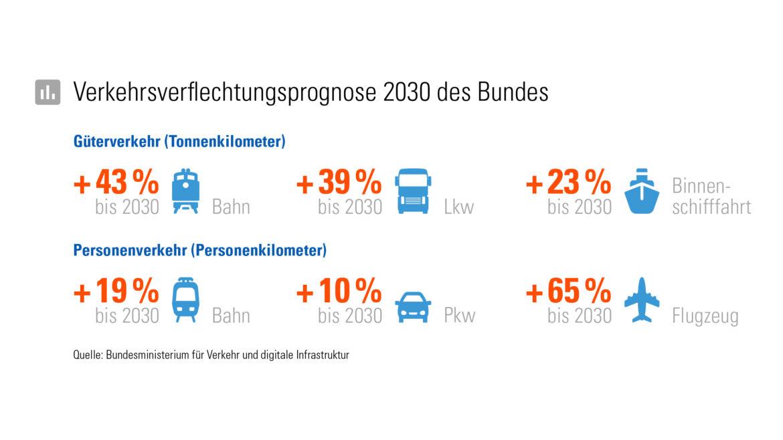 Verkehrsverflechtungsprognose zeigt Zuwachs in Prozentzahlen in 2030