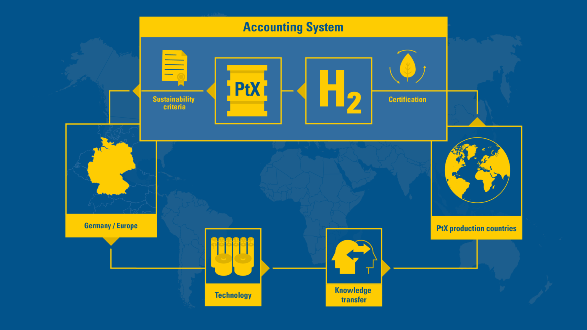 PtX Accounting System