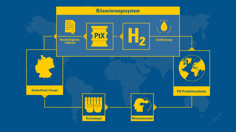 Infografik zum PtX-Bilanzierungssystem