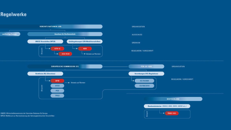 Darstellung der Regelwerke für Wasserstoff international