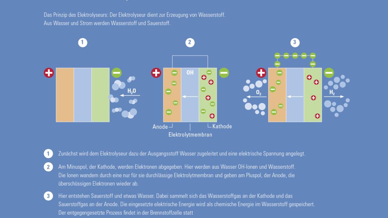 Grafische Darstellung der Funktionsweise der Wasserelektrolyse