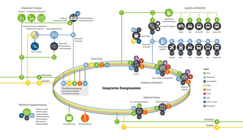Integriertes Energiesystem mit Wasserstoff