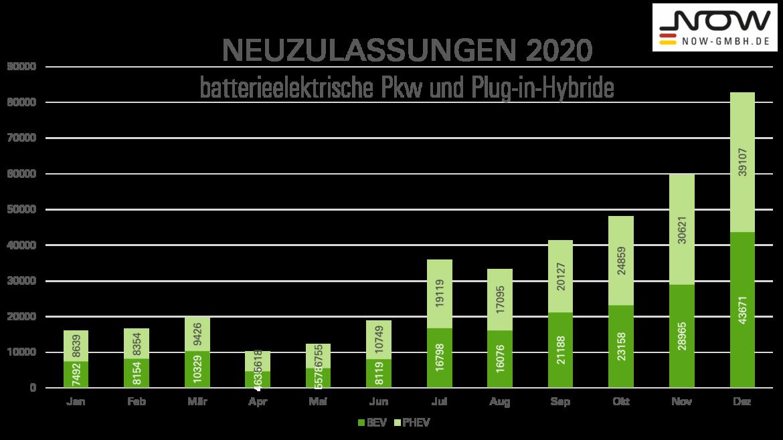 Diagramm mit Zulassungszahlen Pkw zu BEV und PHEV im Jahr 2020