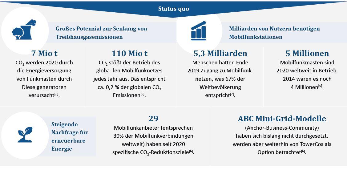 Vorschaubild zum Factsheets: Darstellung Status Quo