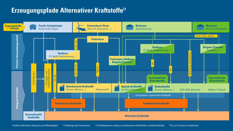 Grafik zeigt umfassend auf, wie alternative Kraftstoffe entstehen