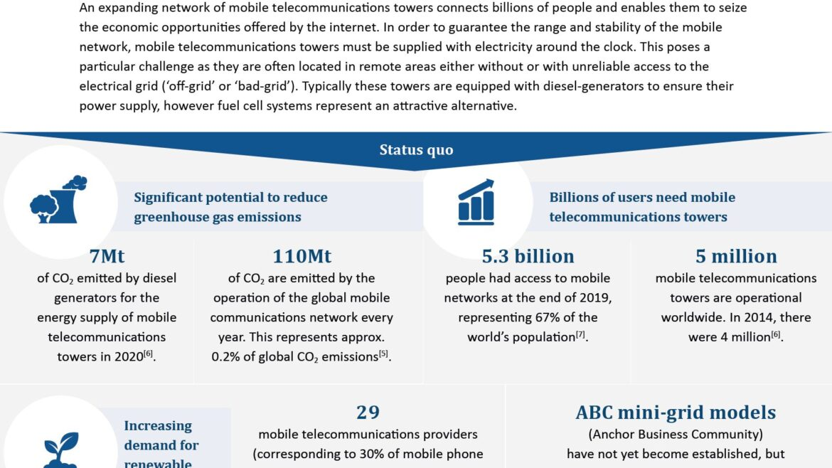 Facts showing Using fuel cells in mobile telecommunications